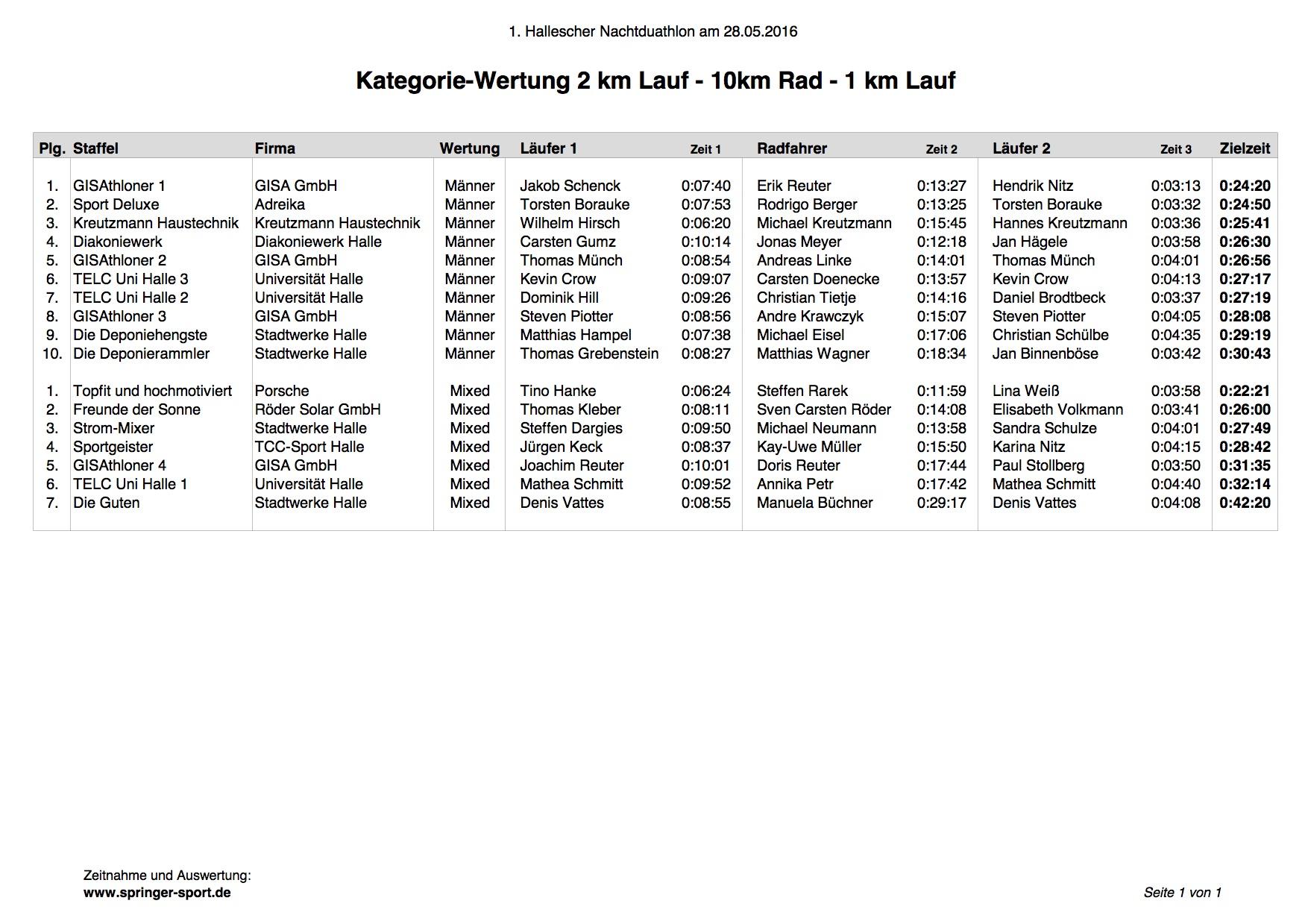 1_Ergebnisse Nachduathlon Halle 2016